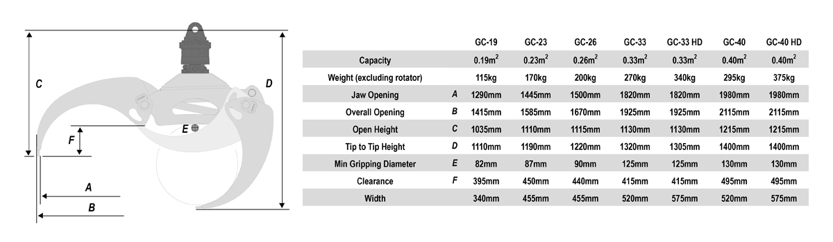 powerhand gc spec table